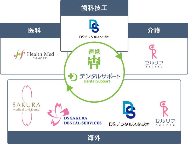 すべての皆様の健康のため、 グループ企業と連携し、歯科・医科・介護を包括的に提供します。